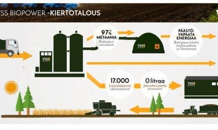 kiertotalous BioPower infograafi