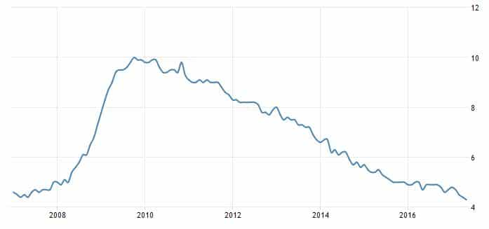 työttömyysaste Yhdysvallat tilasto