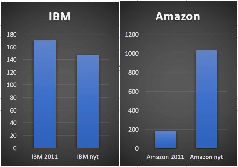 Amazon vastaan IBM, miljardöörien mielipiteet Amazonista