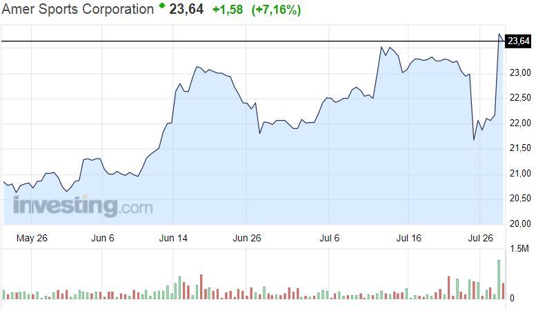 Amer Sports osakekurssi osakkeet pörssi kurssireaktio