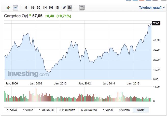 Cargotec on syklinen yritys, jonka osakekurssi on riippuvainen maailmantalouden tilasta.