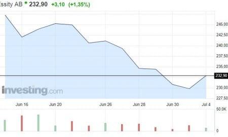 Essity metsäyhtiö osakekurssi osakkeet pörssi
