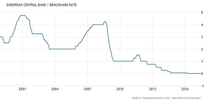 Euroalue ohjauskorko korkotaso EKP keskuspankki