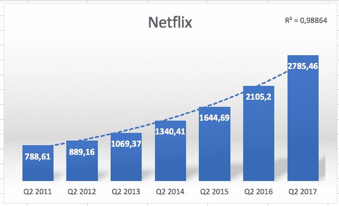 Fang Netflix tämän takia sinusta ei tullut miljonääri