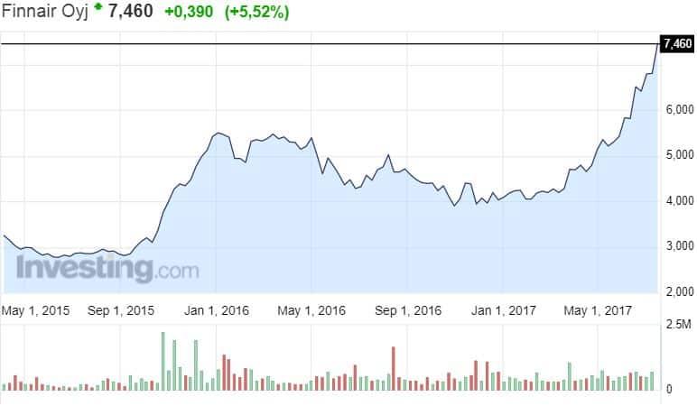 Finnair osakekurssi osakkeet lentoyhtiö