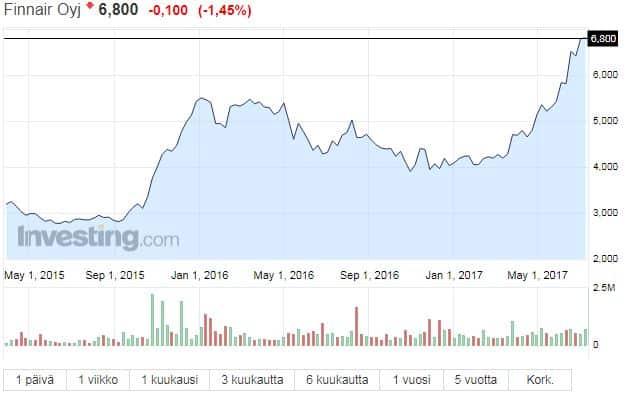 Finnair osakekurssi osakkeet pörssi lentoyhtiö