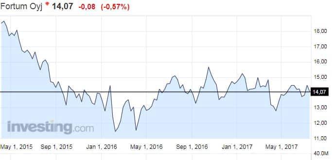 Fortum osakekurssi osakkeet pörssi energiayhtiö