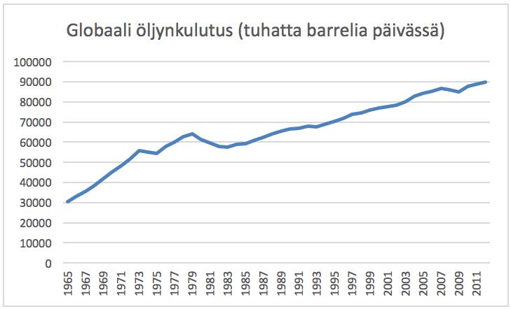 Öljyn merkitys maailmantaloudelle on merkittävä. Kysynnän öljyhuippu tarkoittaa tilannetta, jossa öljyn kysyntä lähtee laskuun.