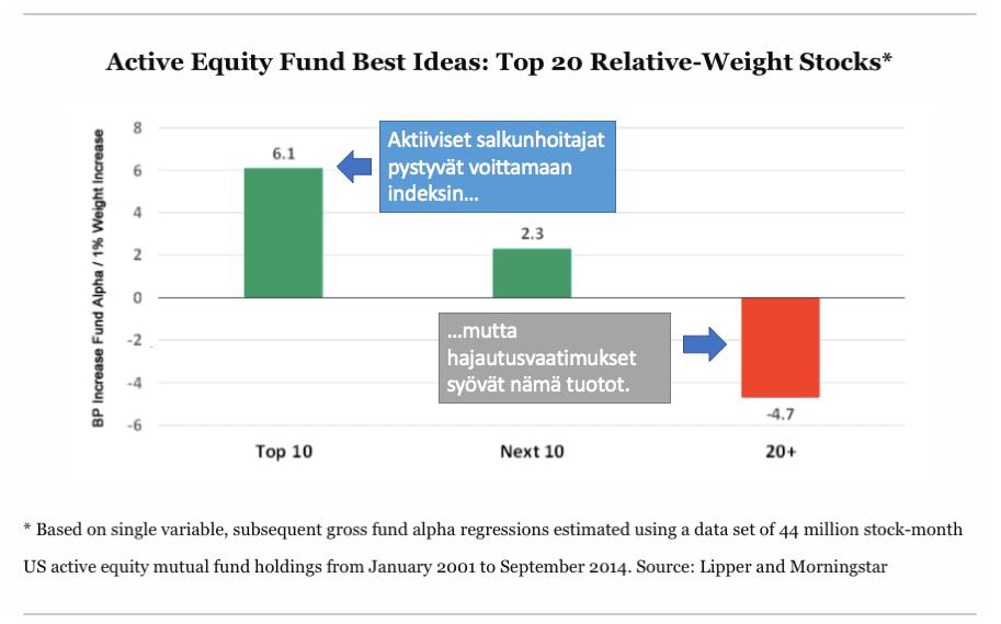 Aktiivinen rahastonhoitaja pystyy voittamaan indeksin ja voittaisikin ellei olisi pakko hajauttaa.
