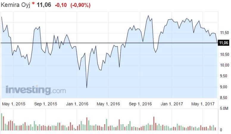 Kemira osakekurssi osakkeet pörssi sijoittaminen