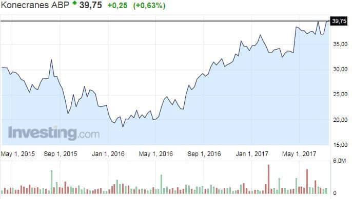 Konecranes osakekurssi osakkeet pörssi