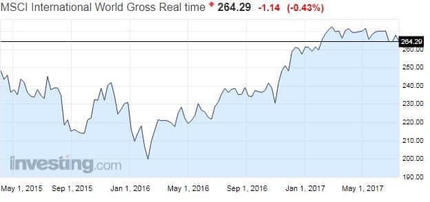 MSCI World osakeindeksi euroissa globaali osakeindeksi