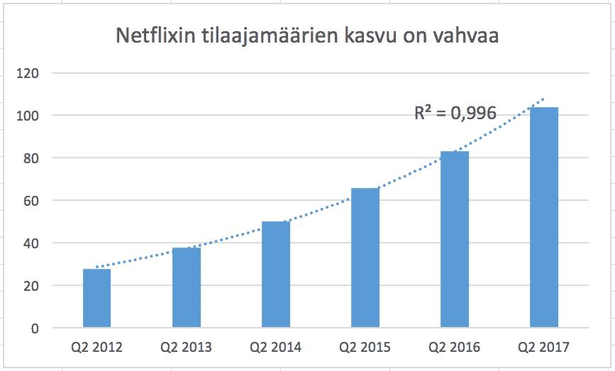 Netflix osavuotiskatsaus Q2 2017 tilaajamäärien kasvu