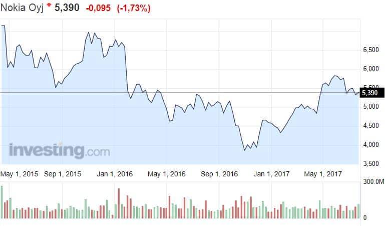 Nokia osavuosikatsaus osakekurssi osake pörssi sijoittaminen