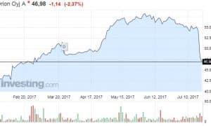 Orion osakekurssi osakkeet pörssi