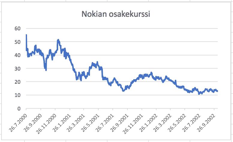 osakkeen riski Nokia esimerkki