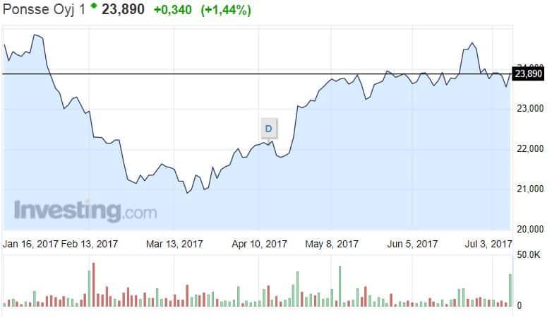 Ponsse osakekurssi osakkeet pörssi metsakonevalmistaja