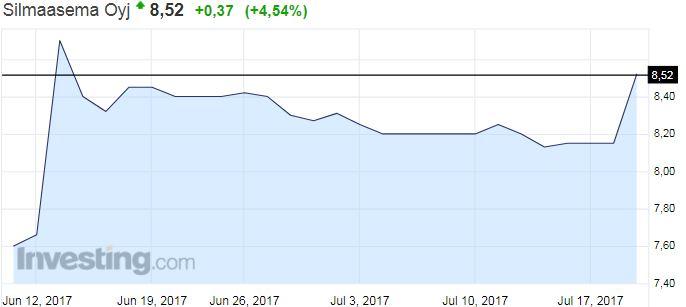 Silmäasema osakekurssi osakkeet pörssi