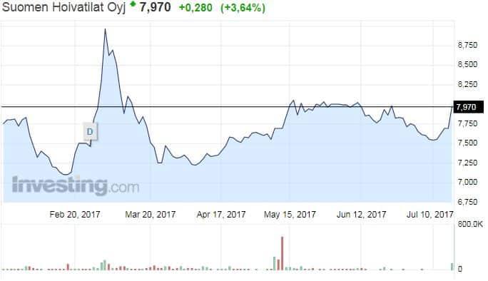 Suomen Hoivatilat osakekurssi osakkeet pörssi