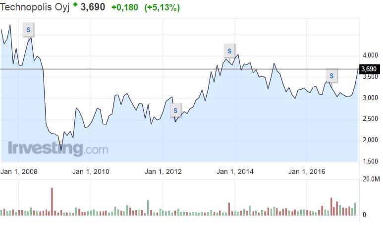 Technopolis osakekurssi osakkeet pörssi kotimaiset osakkeet kiinteistöyhtiö