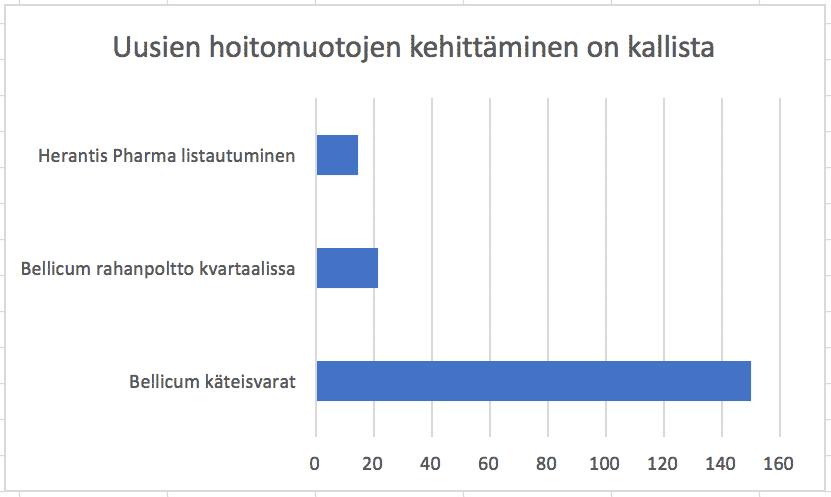 Käänteishyljintäreaktio ja uusien hoitomuotojen kehittäminen. Uusien hoitomuotojen kehittäminen on kallista ja Suomen kaltaisella maalle ei oikein resurssit riitä kilpailemaan kansainvälisillä markkinoilla.