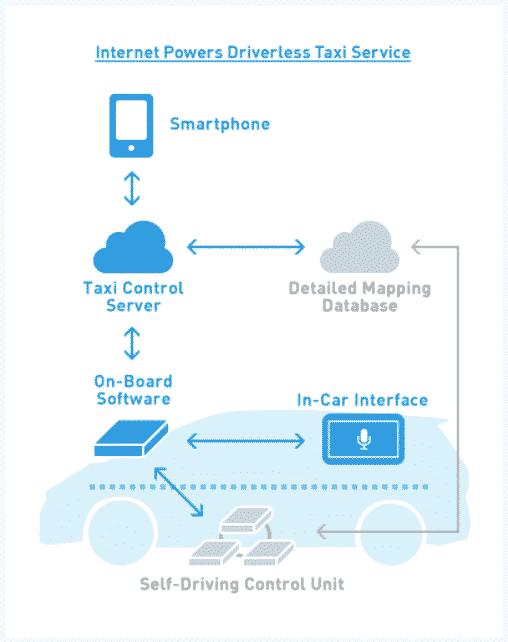 Itseajat autot ovat itsessään uusi suuri markkina, mutta ne tuovat myös uusia mahdollisuuksia kehittää uudenlaista liiketoimintaa itseajavan auton ympärille.
