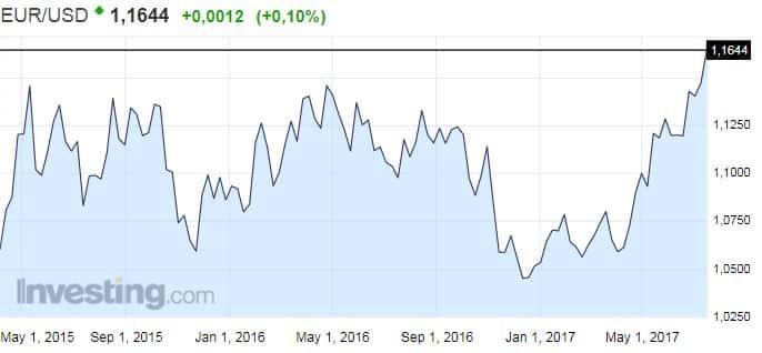 euro dollari valuuttakurssi valuuttanoteeraus valuutat