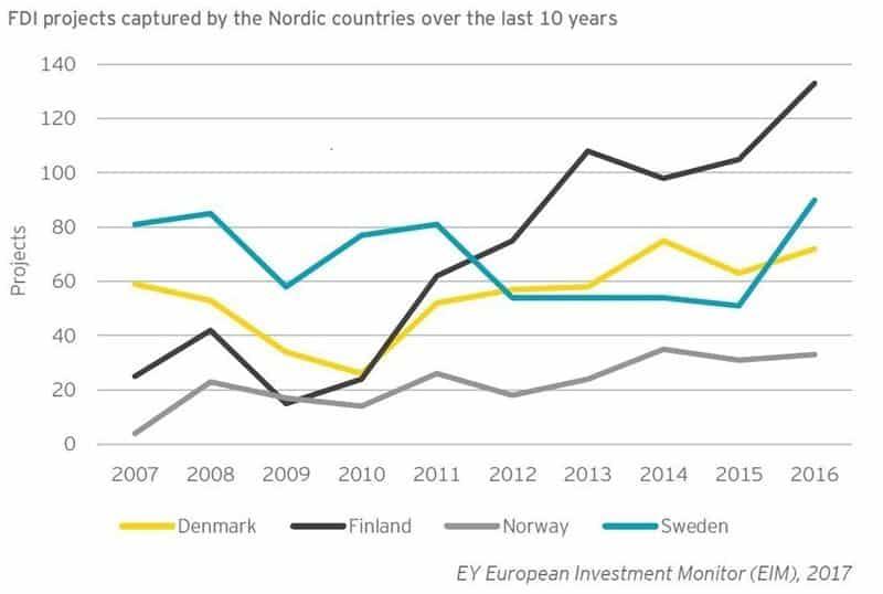suorat ulkomaiset investoinnit pohjoismaat talous