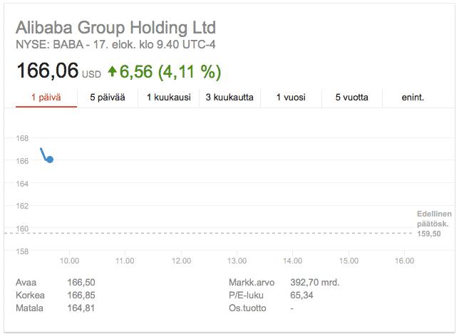 Alibaban tulos yllätti analyytikot positiivisesti