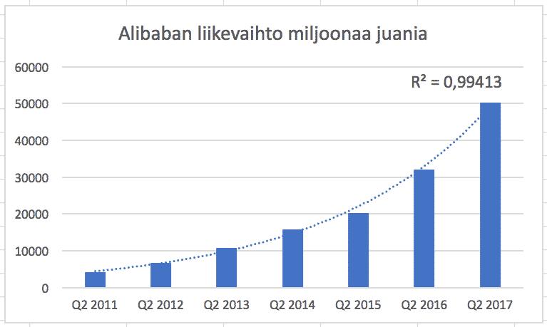Alibaban liikevaihto on kasvanut pitkään tasaisesti.