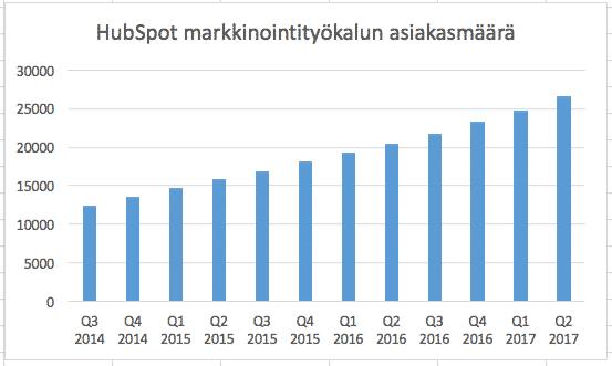 HubSpotin markkinointityökalun asiakasmäärä kasvaa tasaisesti. HubSpotilla vaikuttaa siis olevan kilpailuetu.
