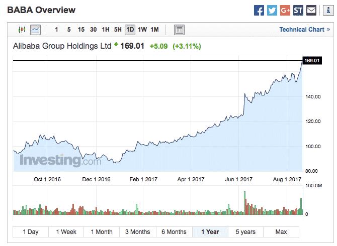 Alibaban osake on ollut hyv sijoitus.
