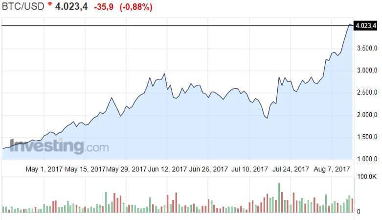 Bitcoin virtuaalivaluutta kryptovaluutta valuuttakurssit