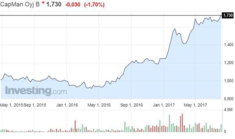 CapMan sijoitusyhtiö osakekurssi osakkeet sijoittaminen