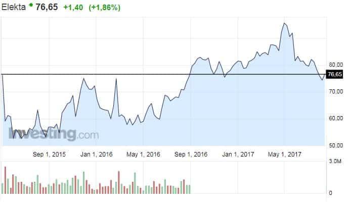 Elekta osakekurssi ruotsalaisyhtiö osakkeet