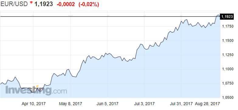 Euro valuuttakurssi valuutta dollari