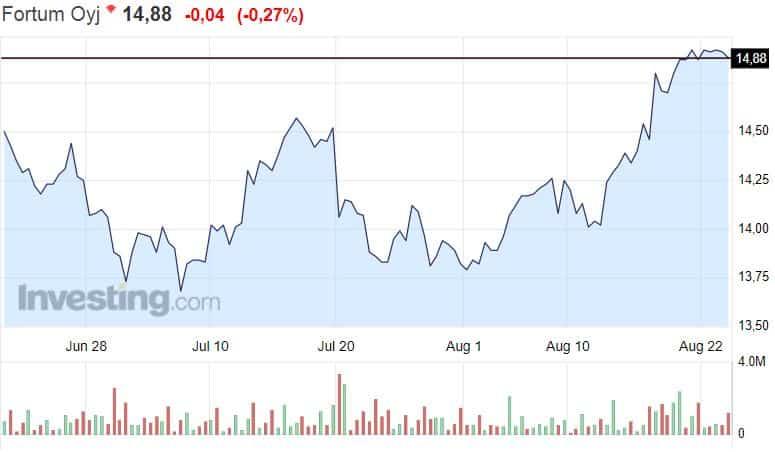 Fortum osakekurssi osakkeet energiayhtiö