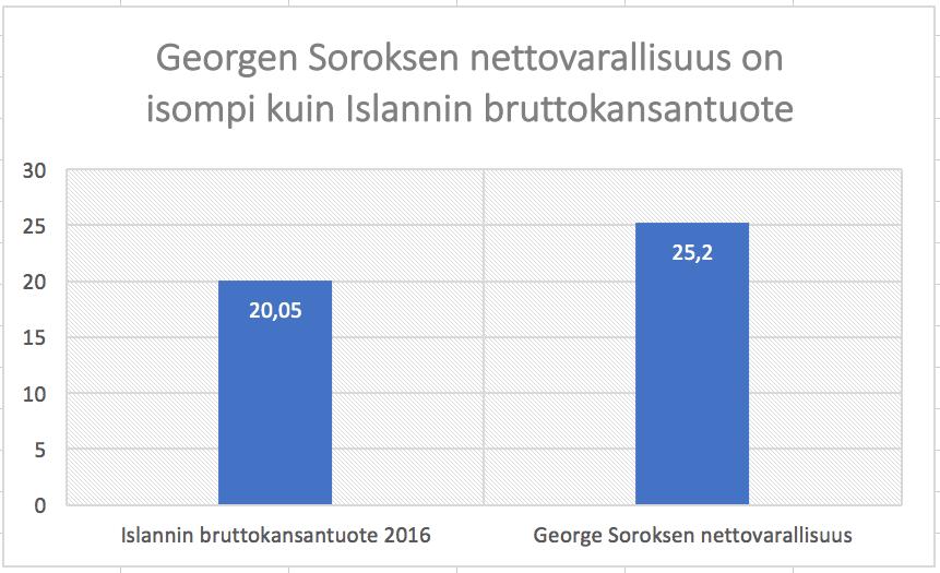 George Soroksen varallisuus on suurempi kuin Islannin bruttokansantuote. George Soros kuuluu niihin miljardööreihin, jotka varautuvat laskumarkkinaan.