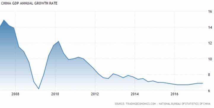 Kiina talouskasvu bruttokansantuote BKT talous