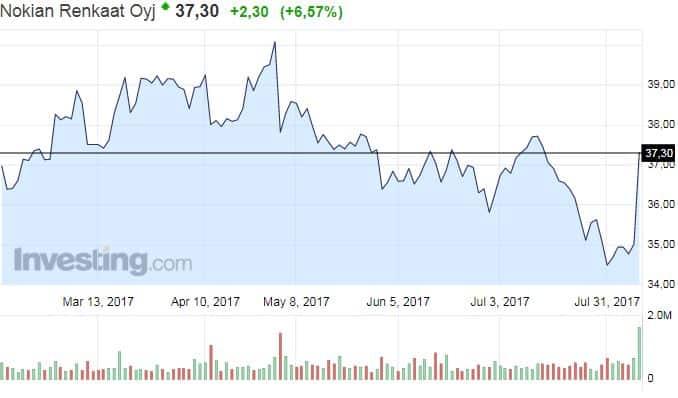 Nokian Renkaat osakekurssi pörssi osakkeet