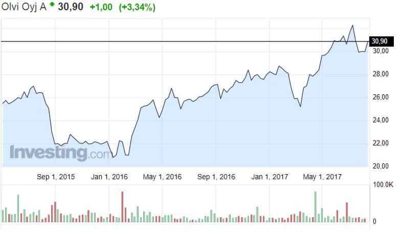 Olvi osakekurssi osakkeet pörssi sijoittaminen panimo