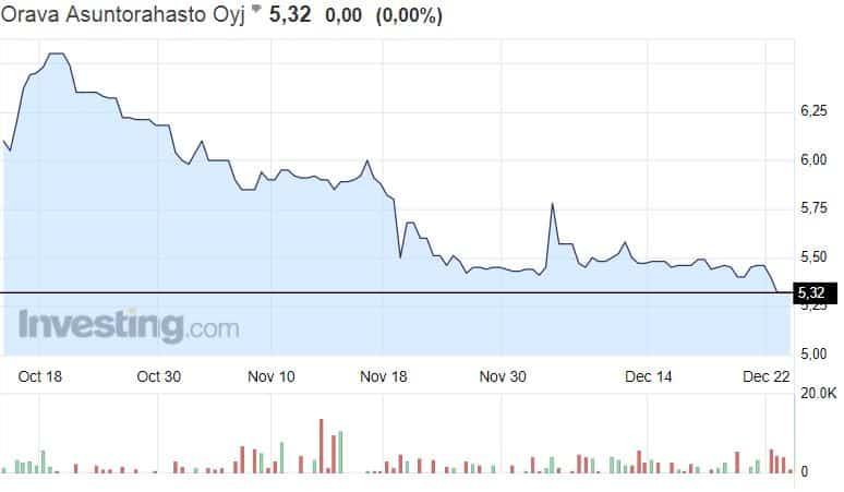 Orava Asuntorahasto osakekurssi osakkeet pörssi asuntosijoittaminen sijoittaminen