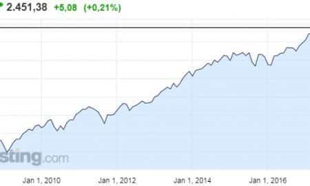 SP500 osakeindeksi osakkeet pörssi sijoittaminen