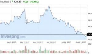 Securitas osakekurssi osakkeet pörssi Ruotsi