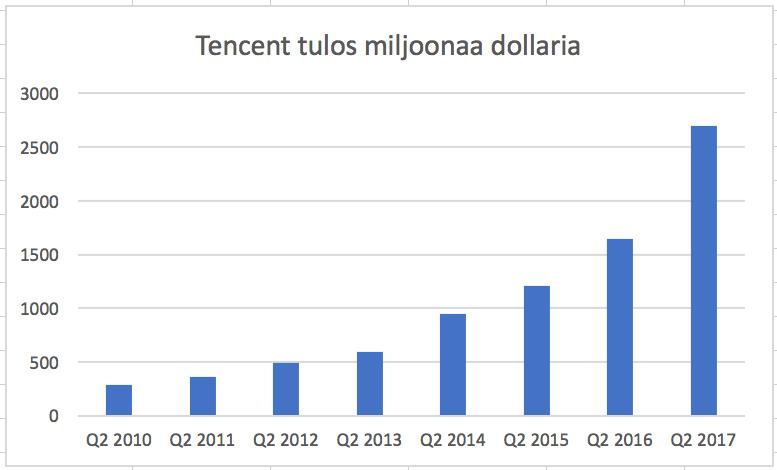 Tencent on yritys, jonka tulos on ollut voimakkaassa kasvussa pitkään