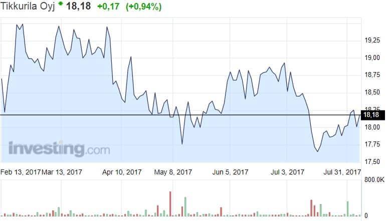 Tikkurila osakekurssi osakkeet pörssi