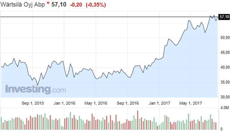 Wärtsilä osakekurssi osakkeet konepaja