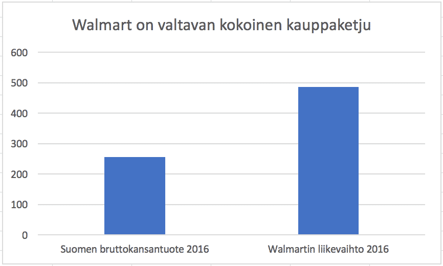 Walmart on iso yritys, joka pyrkii eroon kassoista.