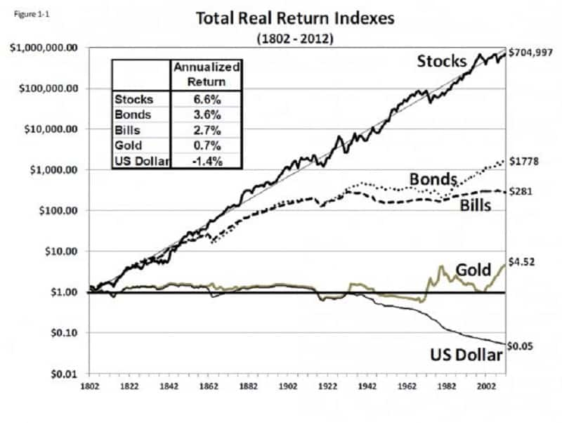 sijoituskohteiden tuotot osakkeet velkakirjat kulta dollari sijoittaminen