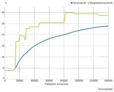 tuloverotus progressio verot marginaaliveroprosentti tuloveroprosentti talous